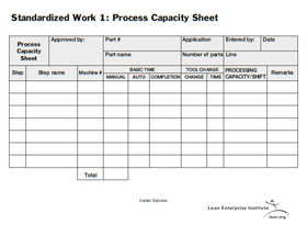 Waste Walk Template (from Perfecting Patient Journeys)
