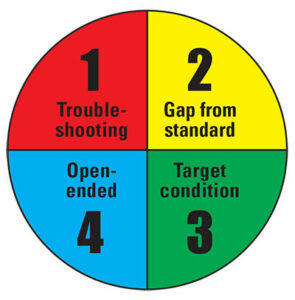 4 types of problems circle