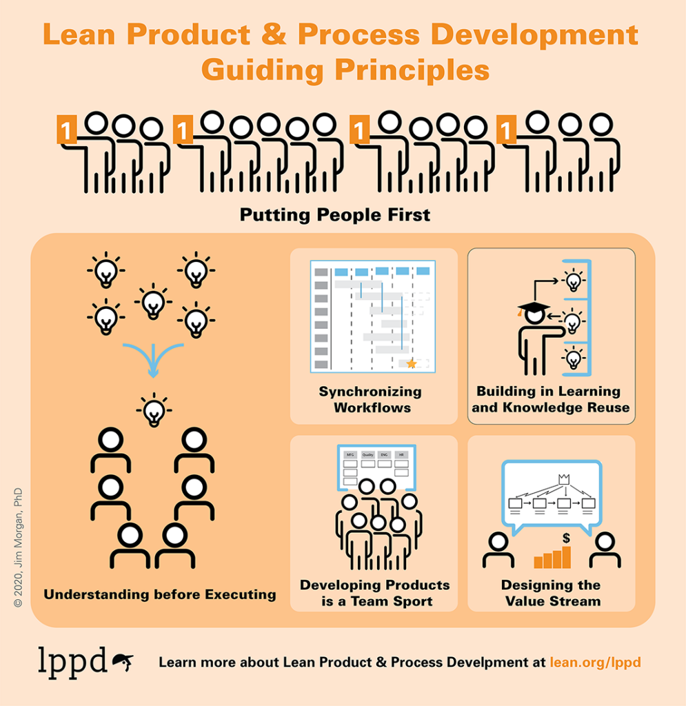 Lean Product and Process Development principles