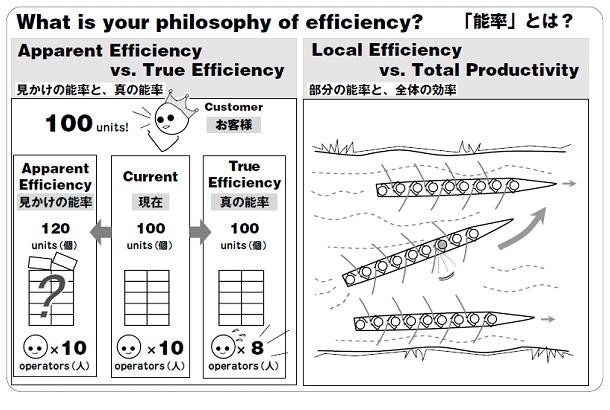 Kaizen Express example