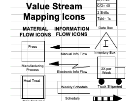 Value-stream Mapping Icons for Excel