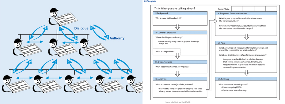 How Cascading A3s Deploy Responsibility to Think as Well as Assign KPIs