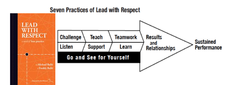 Lead With Respect Shares Tangible Practices That Develop Others, Says Author Michael Balle