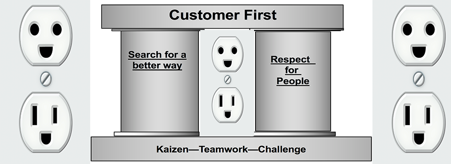 How Wiremold Reinvented Itself Through Kaizen