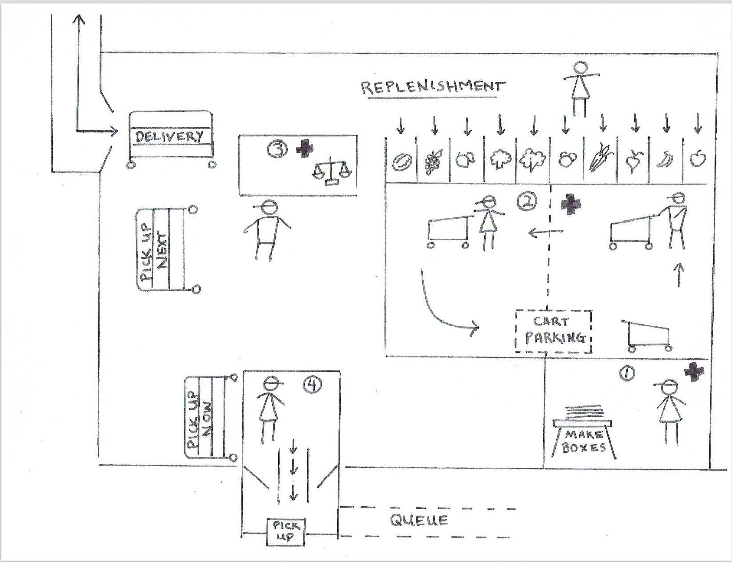 Delridge Grocery Co-op Workflow Diagram