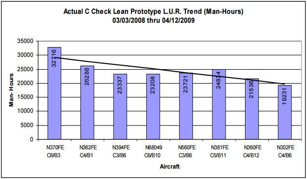 Actual C Check Lean Prototype