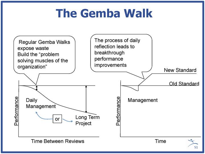 The Gemba Walk explanation