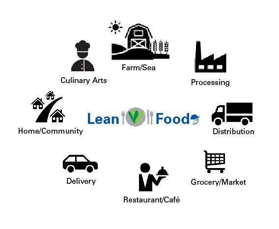 Lean n Food EcoSystem