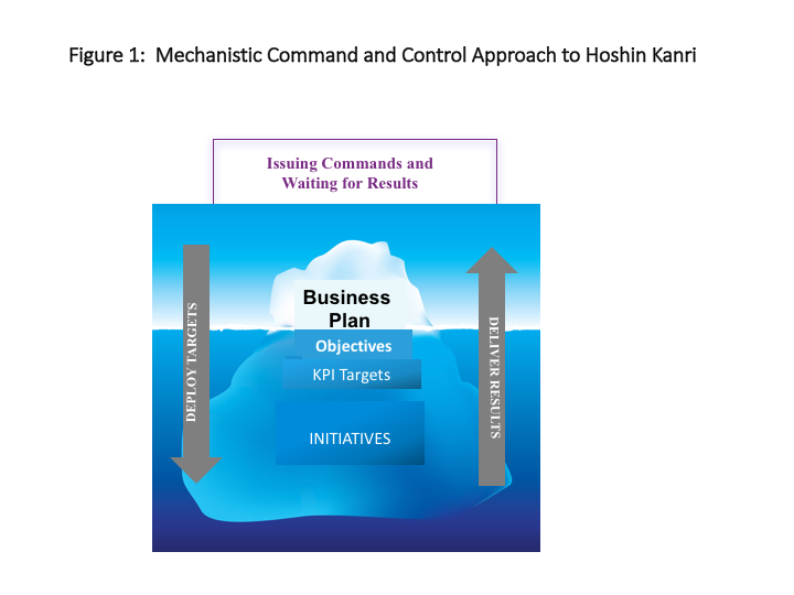 Mechanistic command and control approach to Hoshin Kanri