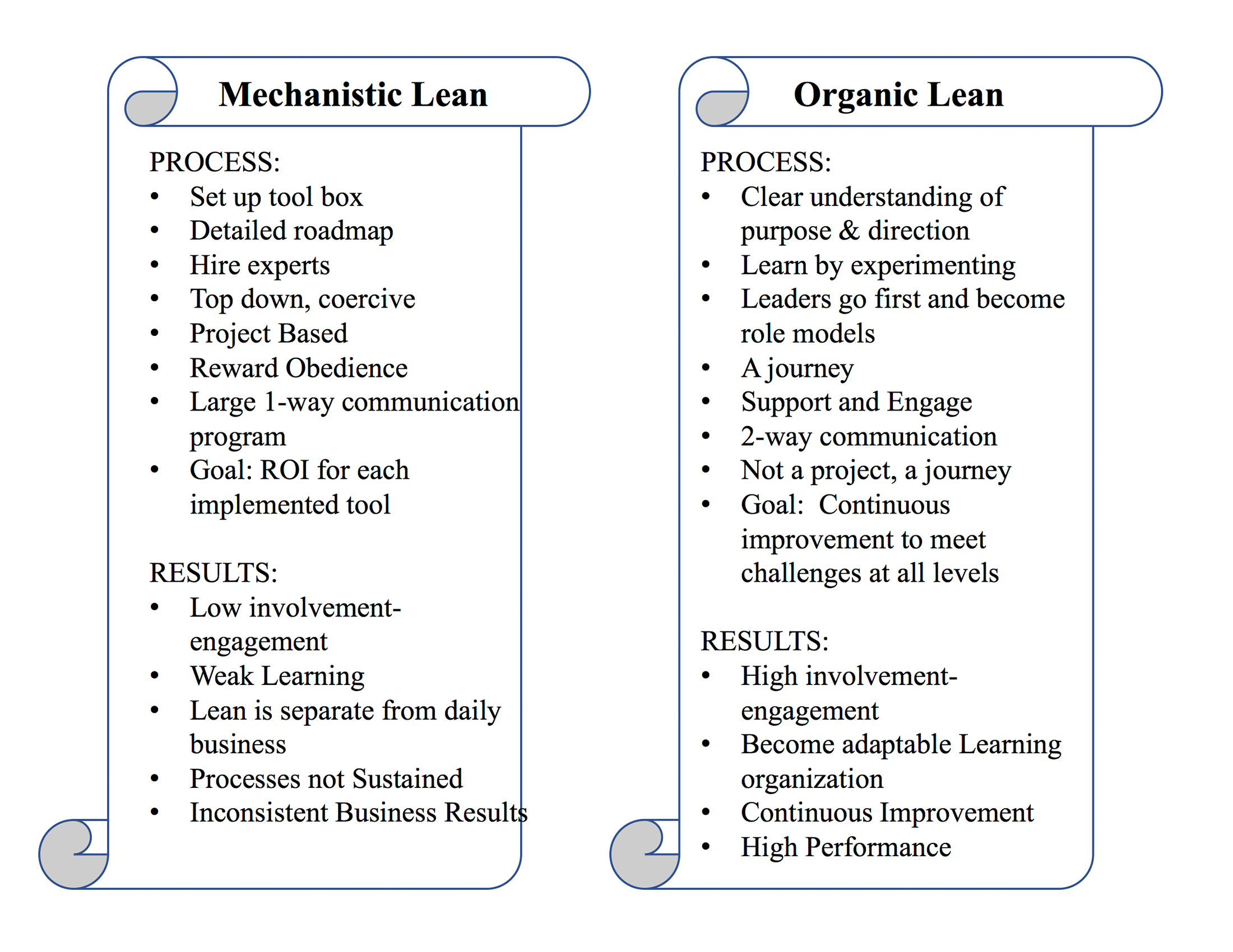 Are You Deploying Lean Mechanistically–or Organically?