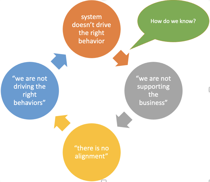 Boost the Power of PDCA By Tackling the Challenge of Self-Awareness