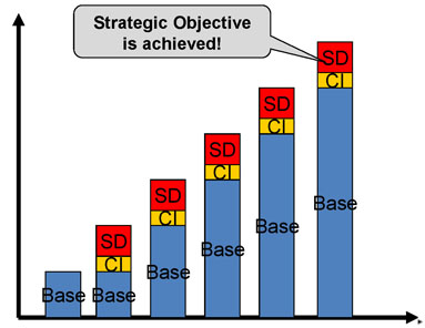 strategic objectives bar chart