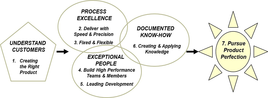 Process Excellence Means Developing New Processes Along with New Products