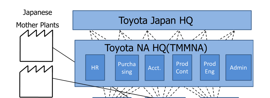 Pivoting Just-In-Time with Hoshin Kanri at Toyota