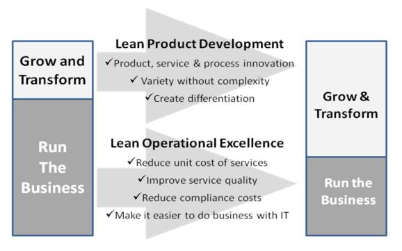 Lean Business-IT Integration, Part Five: Measurement – Finding Our True North