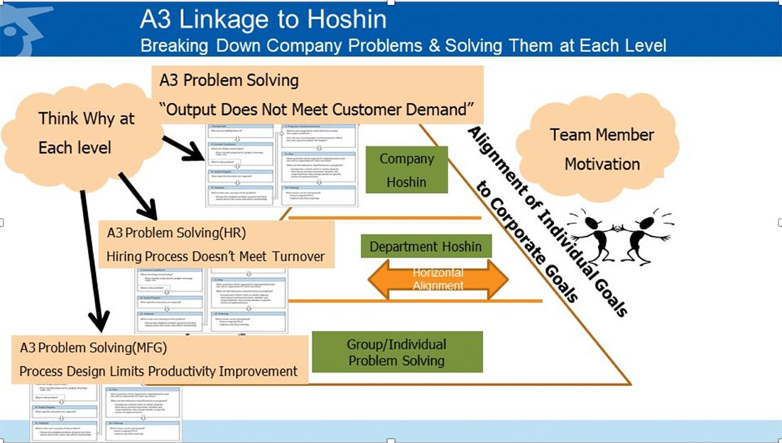"Lean Roundup: How Hoshin Kanri Creates a ""Line of Sight"""