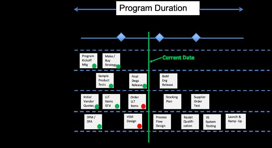 Development Program Timeline