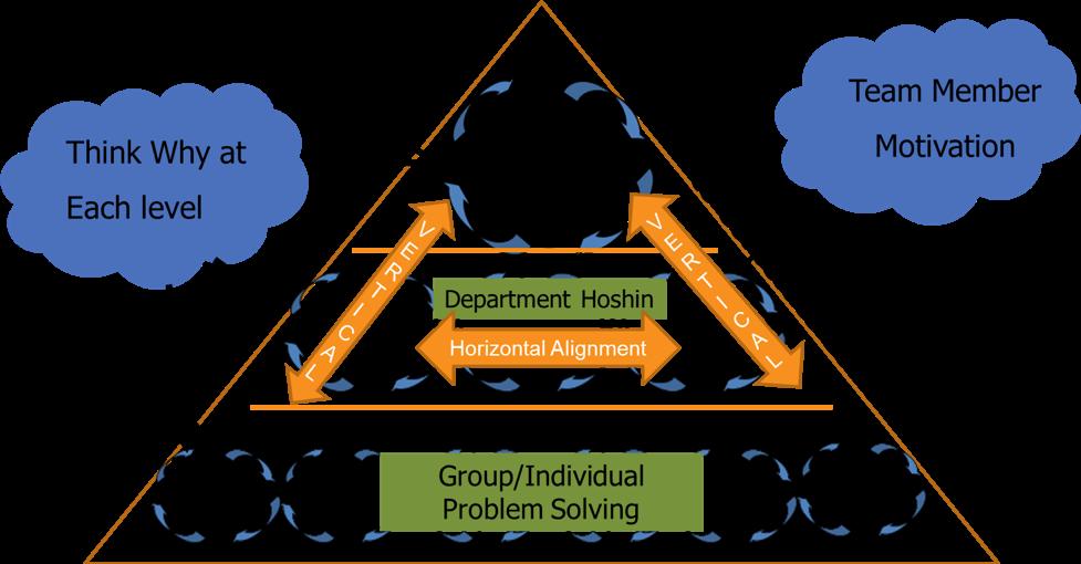 The Hoshin Kanri Framework