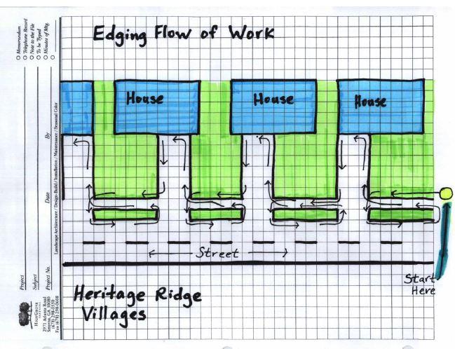 Edging Flow