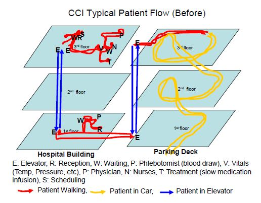 New Facility, New Flow, and New Levels of Patient Care  The wait is over for patients at the Clearview Cancer Institute in Alabama