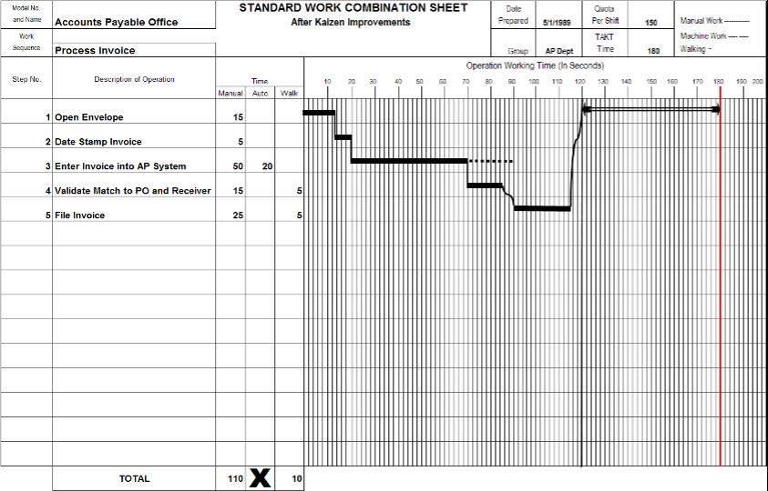 Standard Work Combination Sheet
