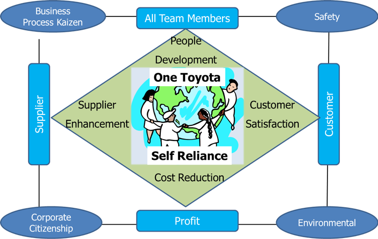Toyota 2010 NA Manufacturing Vision