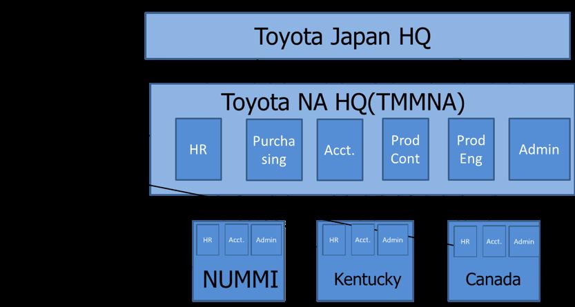 Toyota's Global Organization
