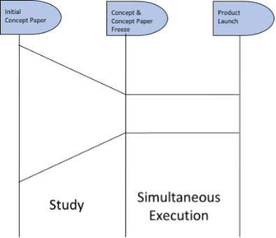 Two Phases of the Development Process