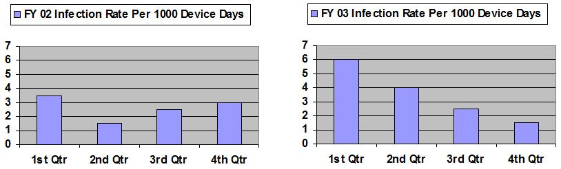 infection rate charts