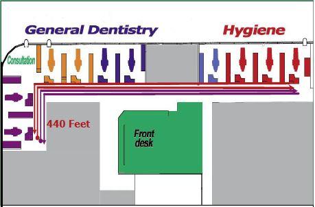 Dentist office layout flow