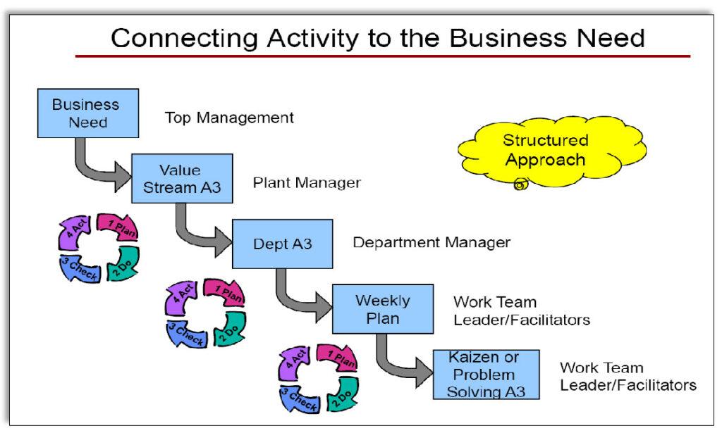 Herman Miller connecting activities to business needs