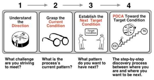 Kata pattern