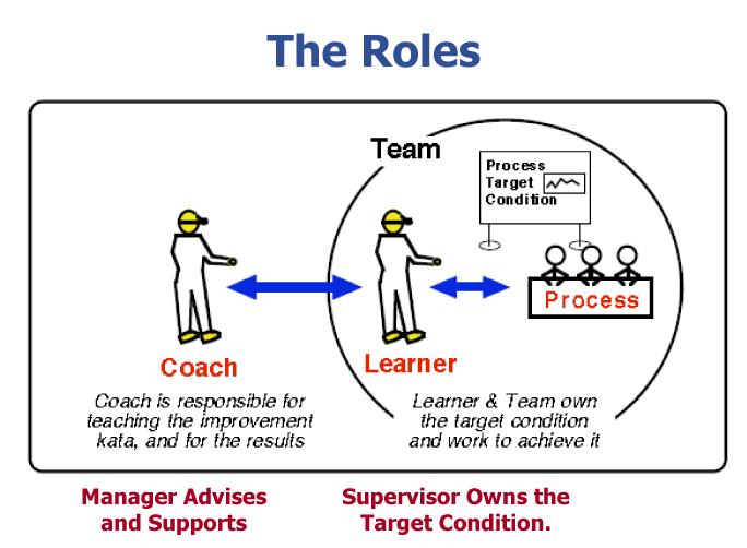 Coaching kata pattern