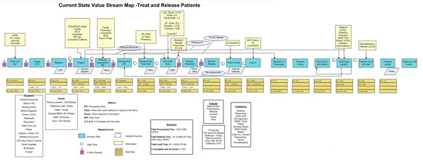 Current state value-stream map on treating and releasing patients