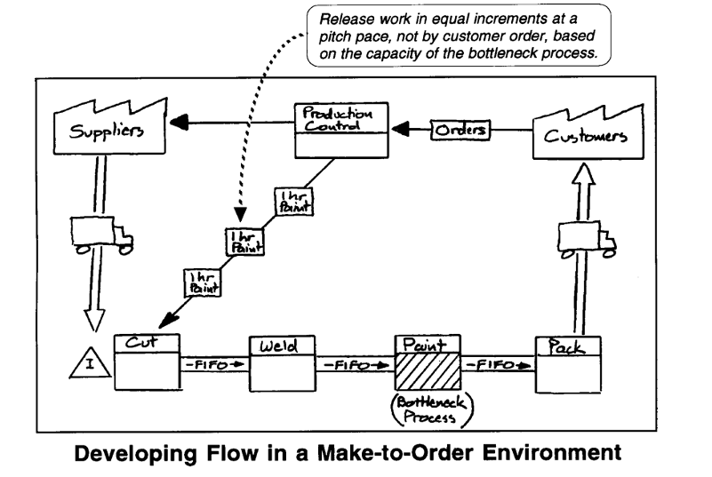 developing a value stream map for made to order