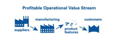 Create Profitable Value Streams