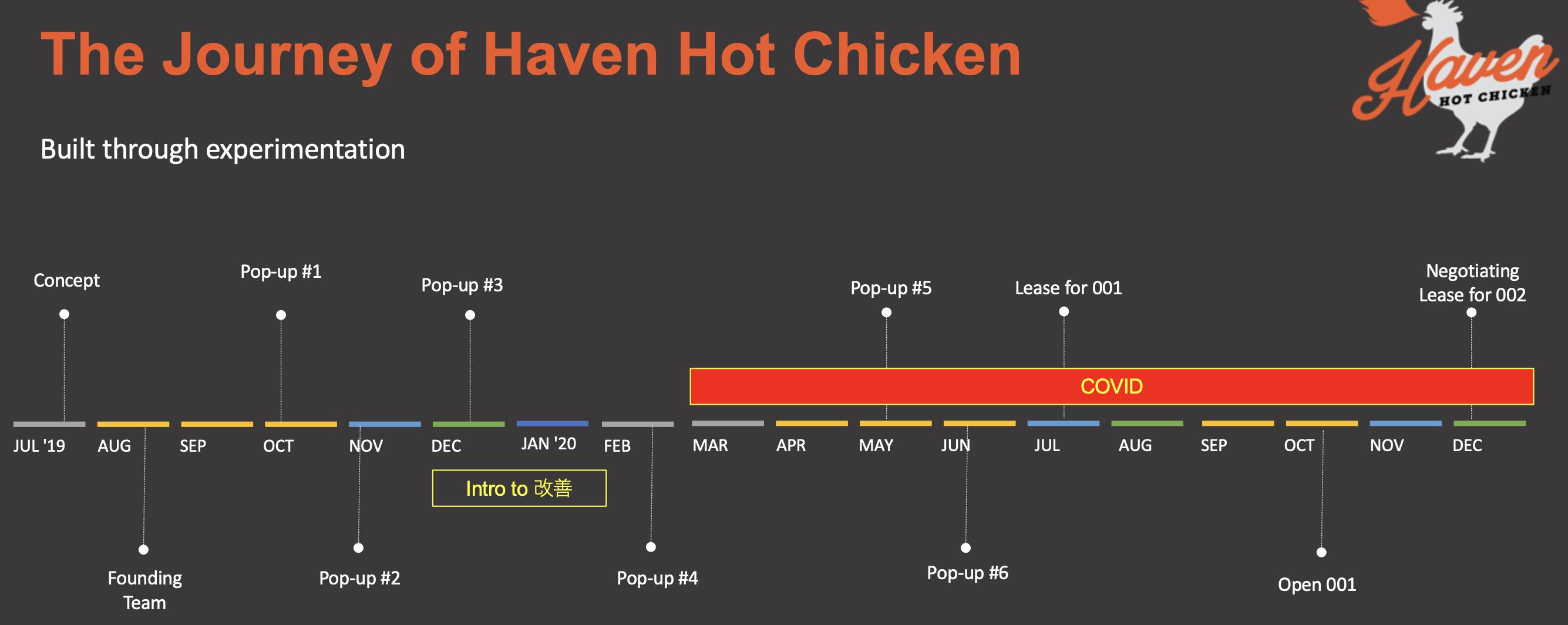 Haven Hot Chicken Lean Journey