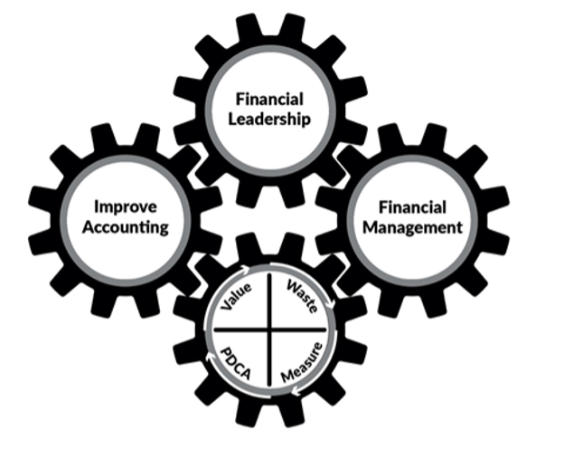 lean accounting image