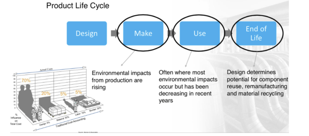 Just as design decisions have the most significant impact on the cost of a product, they also have a substantial influence on a product's environmental impact throughout its life cycle.