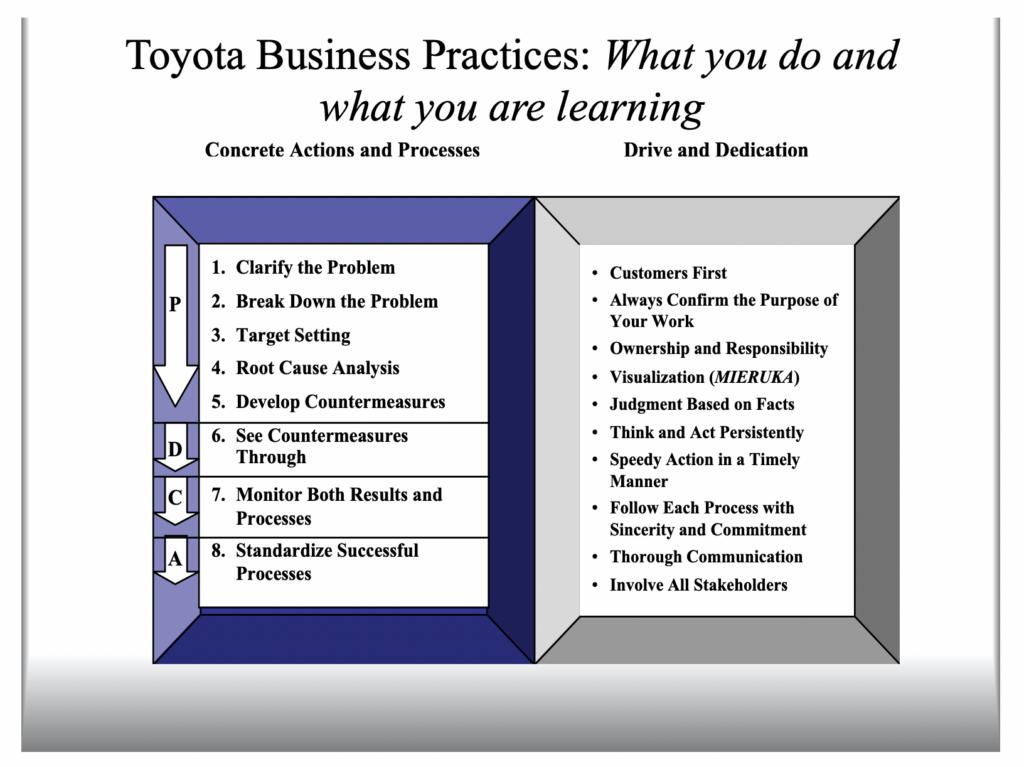 Toyota Best Practices