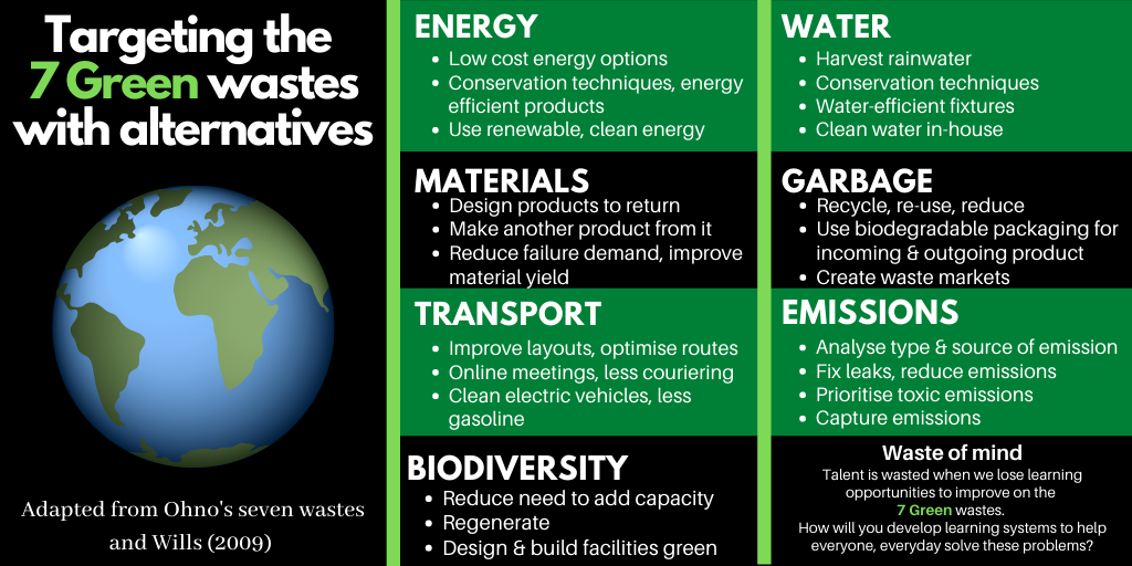 Targeting the 7 Green Wastes Inforgraphic