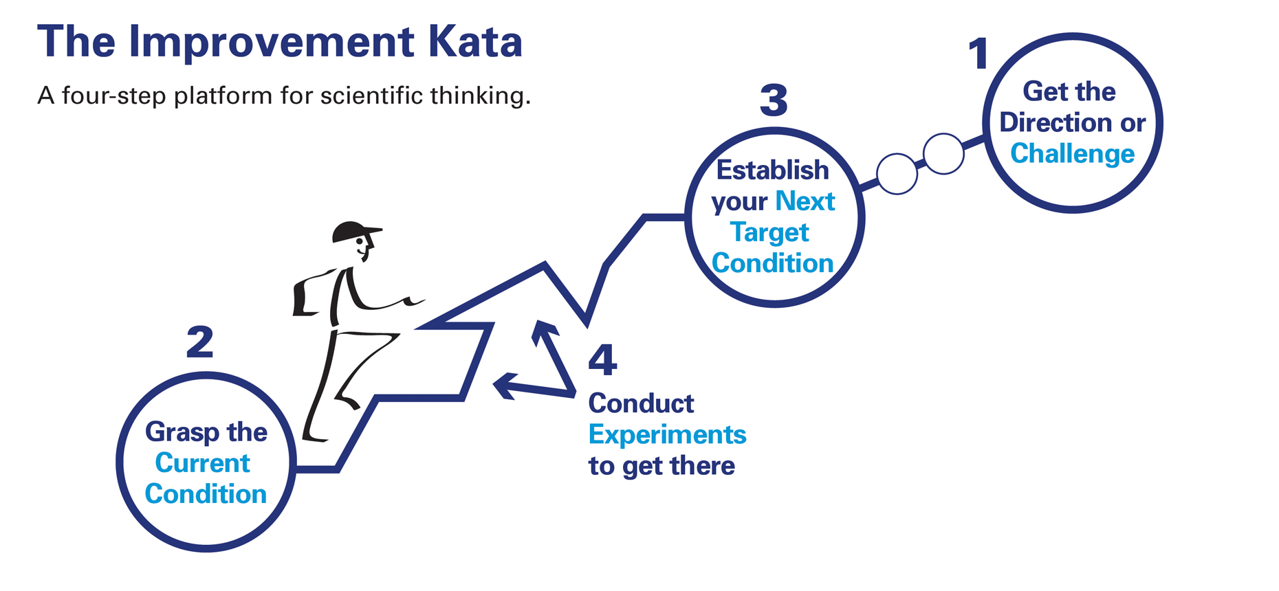 What is kata?